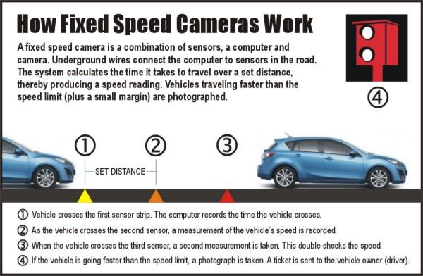 Speed Cameras (fixed): Australia